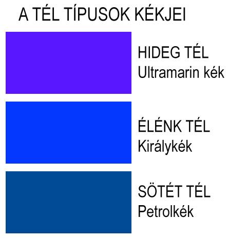 tél típusok kékjei