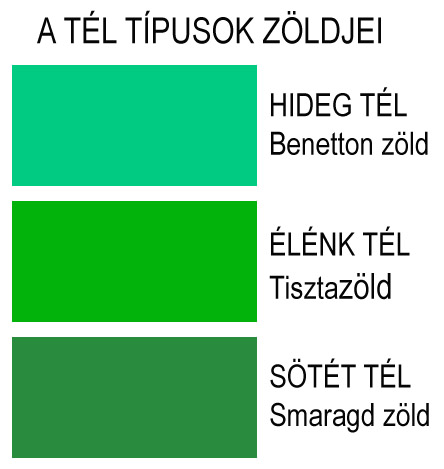 tél típusok zöldjei